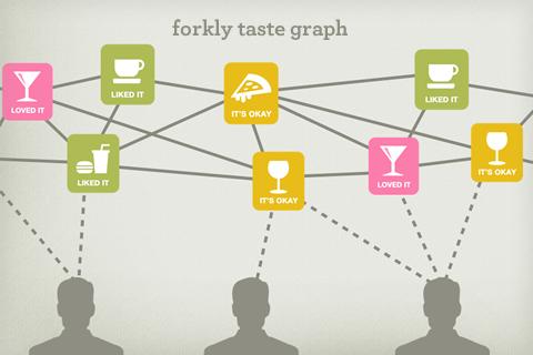 Taste-graph